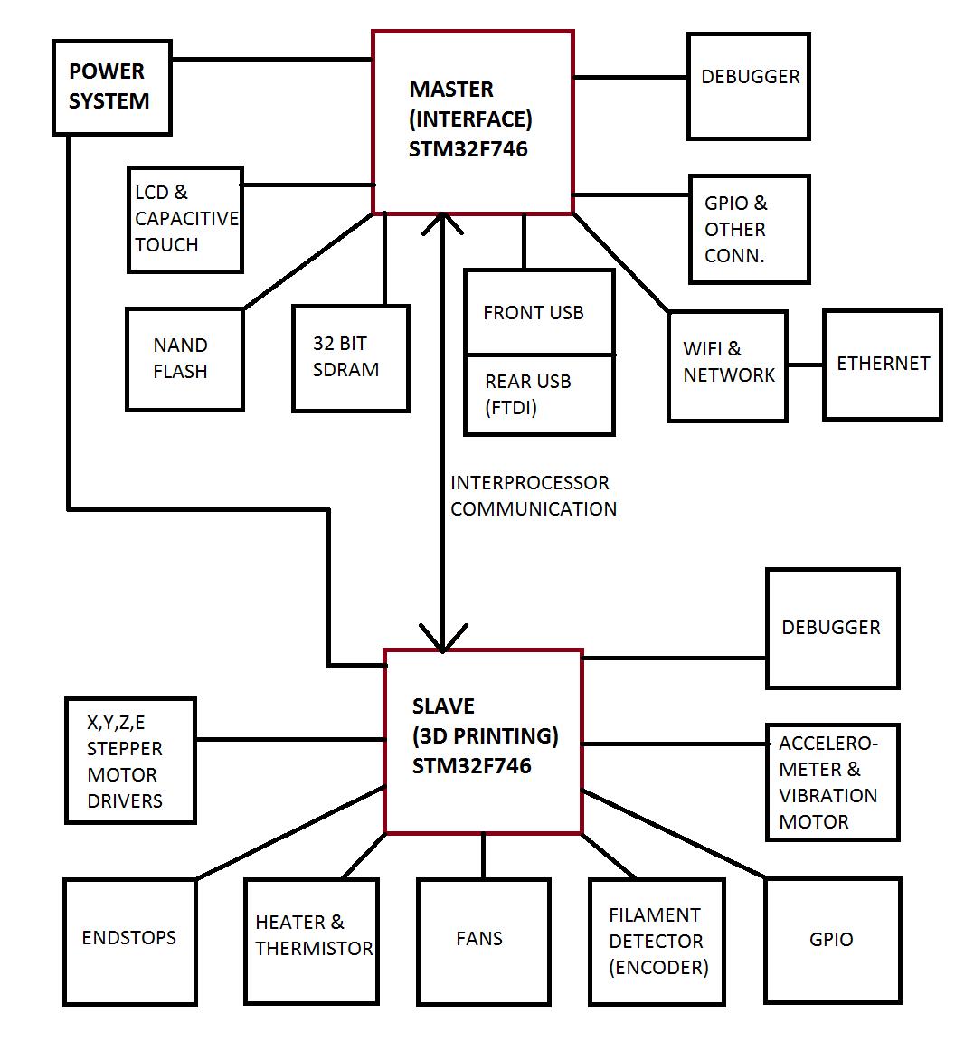 3d printer electronics hardware design  u2013 technical portfolio